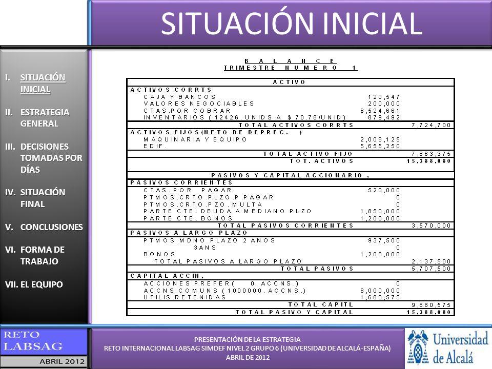 PRESENTACIÓN DE LA ESTRATEGIA RETO INTERNACIONAL LABSAG SIMDEF NIVEL 2 GRUPO 6 (UNIVERSIDAD DE ALCALÁ-ESPAÑA) ABRIL DE 2012 PRESENTACIÓN DE LA ESTRATEGIA RETO INTERNACIONAL LABSAG SIMDEF NIVEL 2 GRUPO 6 (UNIVERSIDAD DE ALCALÁ-ESPAÑA) ABRIL DE 2012 I.SITUACIÓN INICIAL II.ESTRATEGIA GENERAL III.DECISIONES TOMADAS POR DÍAS IV.SITUACIÓN FINAL V.CONCLUSIONES VI.FORMA DE TRABAJO VII.EL EQUIPO I.SITUACIÓN INICIAL II.ESTRATEGIA GENERAL III.DECISIONES TOMADAS POR DÍAS IV.SITUACIÓN FINAL V.CONCLUSIONES VI.FORMA DE TRABAJO VII.EL EQUIPO DECISIONES POR DÍAS DÍA 10 DECISIÓN 10 DÍA 11 DECISIÓN#10: - Último trimestre de decisión - No se paga dividendo ya que compensa invertir en capital tipo B de nuevo (ROI > 50%, el más alto del juego) - Invertimos en otros 11000 de maquinaria, a cambio de un último endeudamiento - La producción está en 83.000 unidades ya que hay un excedente en inventario que se prevé vender en este trimestre.