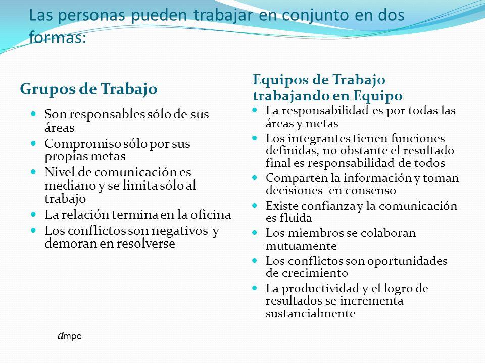 Las personas pueden trabajar en conjunto en dos formas: Grupos de Trabajo Equipos de Trabajo trabajando en Equipo Son responsables sólo de sus áreas C