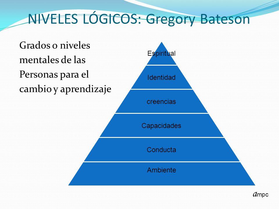 NIVELES LÓGICOS: Gregory Bateson Grados o niveles mentales de las Personas para el cambio y aprendizaje Espiritual Identidad creencias Capacidades Con
