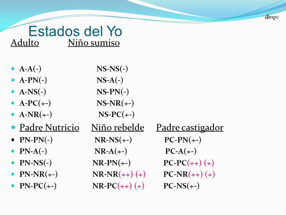 Estados del Yo AdultoNiño sumiso A-A(-)NS-NS(-) A-PN(-)NS-A(-) A-NS(-)NS-PN(-) A-PC(+-)NS-NR(+-) A-NR(+-) NS-PC(+-) Padre Nutricio Niño rebelde Padre