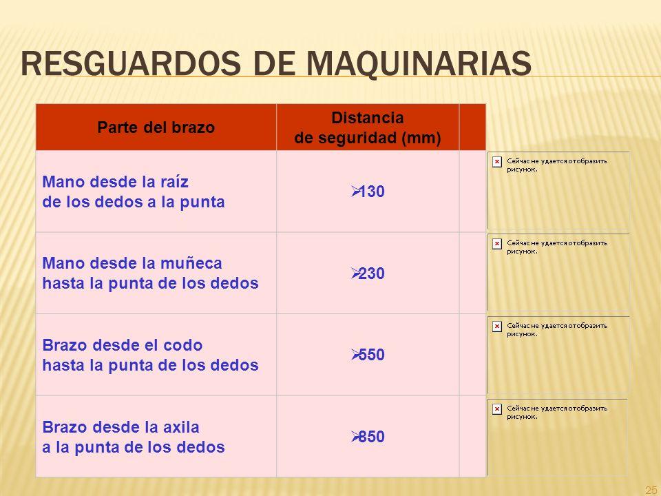 25 RESGUARDOS DE MAQUINARIAS Parte del brazo Distancia de seguridad (mm) Mano desde la raíz de los dedos a la punta 130 Mano desde la muñeca hasta la
