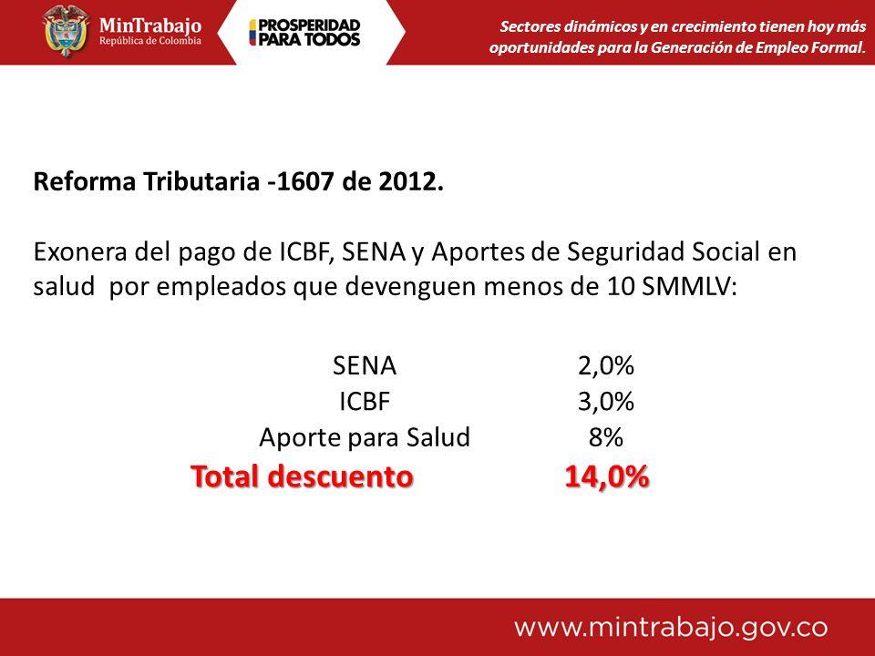 Sectores dinámicos y en crecimiento tienen hoy más oportunidades para la Generación de Empleo Formal. Reforma Tributaria -1607 de 2012. Exonera del pa