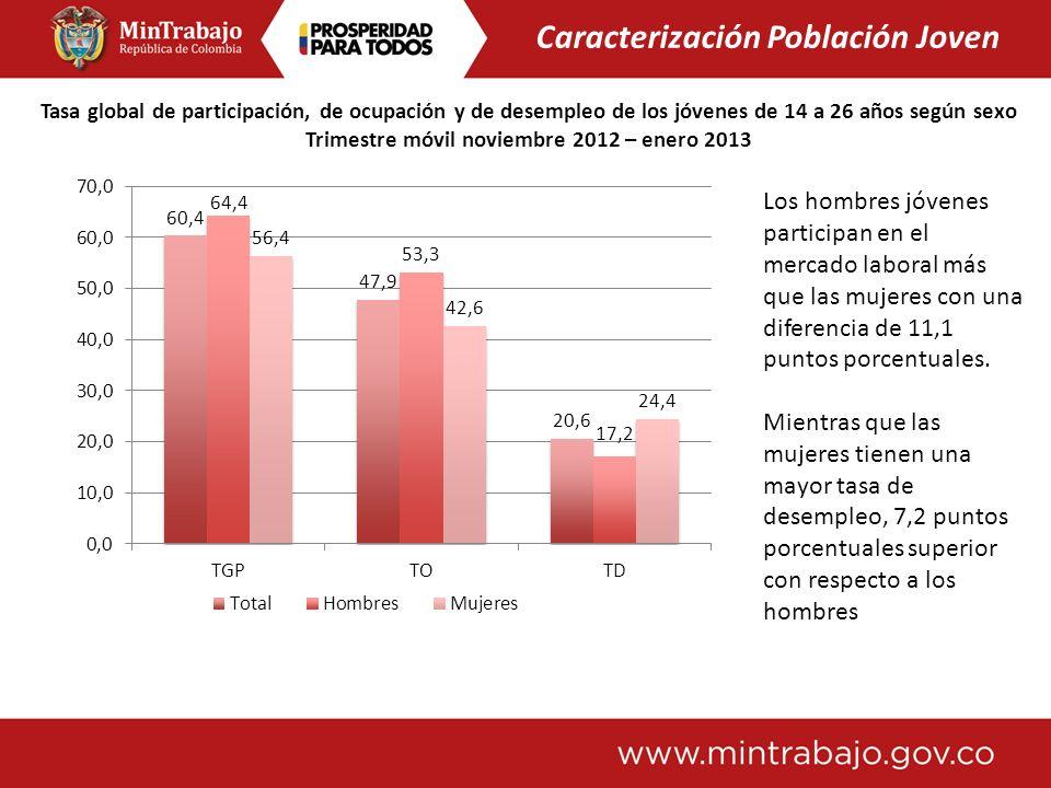 Tasa global de participación, de ocupación y de desempleo de los jóvenes de 14 a 26 años según sexo Trimestre móvil noviembre 2012 – enero 2013 Los ho