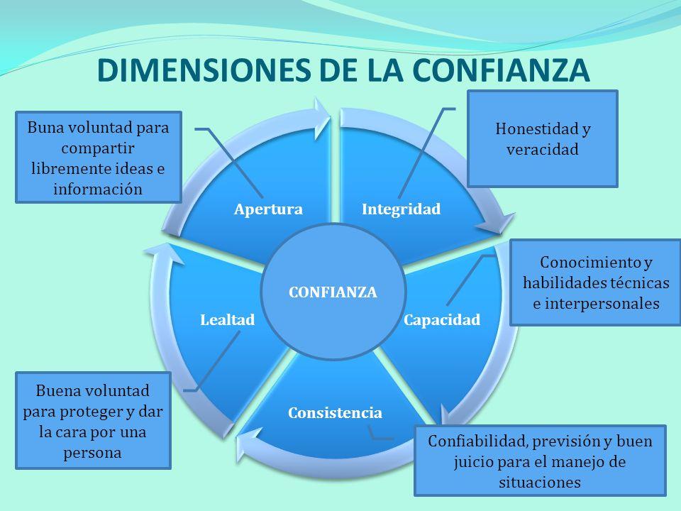 DIMENSIONES DE LA CONFIANZA CONFIANZA Honestidad y veracidad Conocimiento y habilidades técnicas e interpersonales Confiabilidad, previsión y buen jui