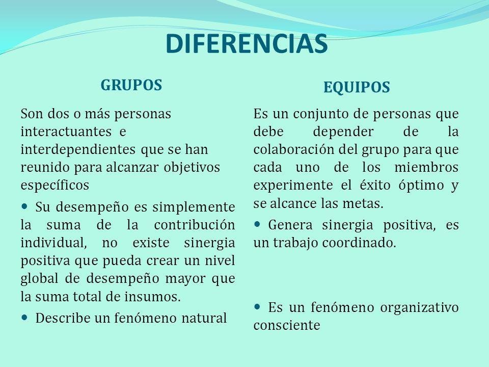 COMPARACIÓN ENTRE GRUPOS Y EQUIPOS Comparten informaciónMETADesempeño colectivo Neutral (en ocasiones negativo) SINERGIAPositiva IndividualRESPONSABILIDADIndividual y mutua Aleatorias y diversasHABILIDADESComplementarias