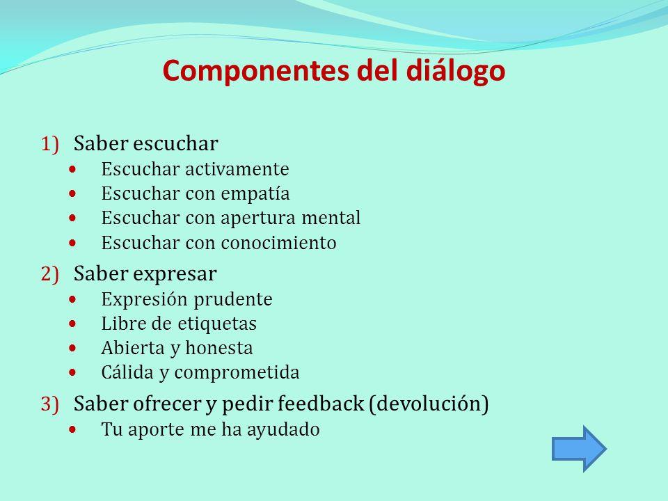 Componentes del diálogo 1) Saber escuchar Escuchar activamente Escuchar con empatía Escuchar con apertura mental Escuchar con conocimiento 2) Saber ex
