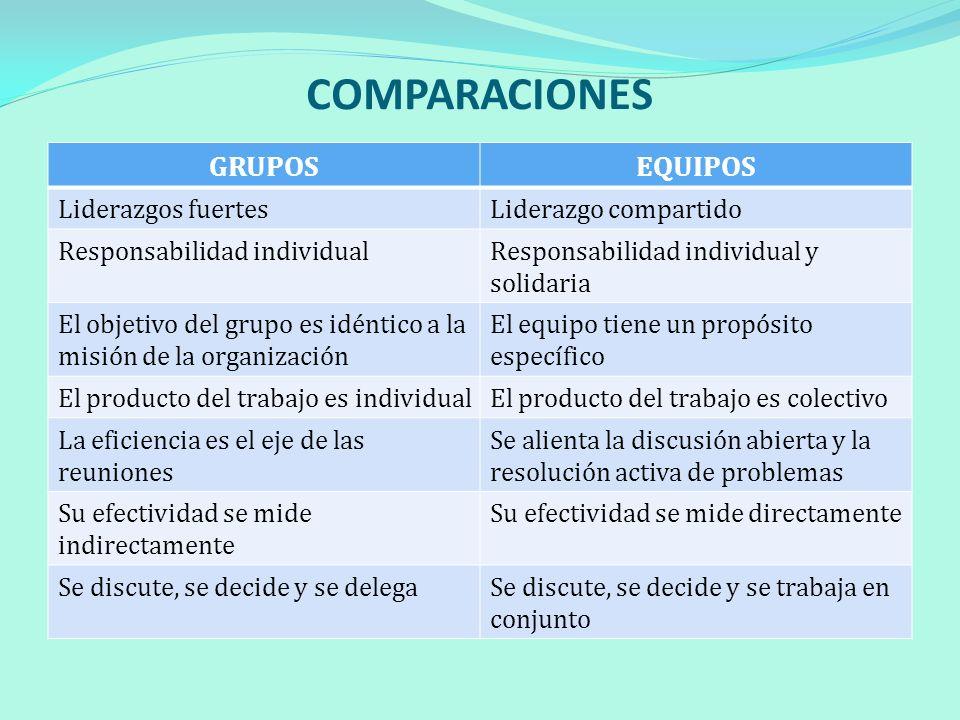 COMPARACIONES GRUPOSEQUIPOS Liderazgos fuertesLiderazgo compartido Responsabilidad individualResponsabilidad individual y solidaria El objetivo del gr