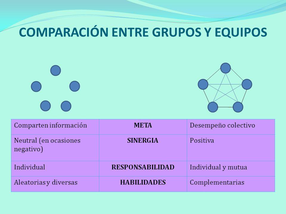 COMPARACIÓN ENTRE GRUPOS Y EQUIPOS Comparten informaciónMETADesempeño colectivo Neutral (en ocasiones negativo) SINERGIAPositiva IndividualRESPONSABIL