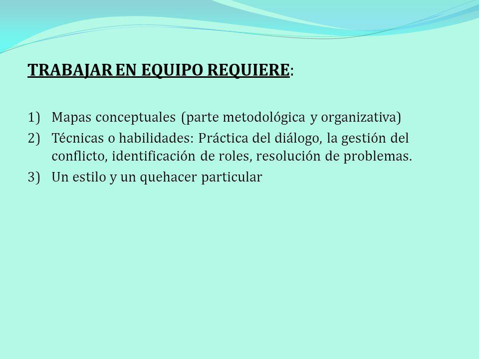 TRABAJAR EN EQUIPO REQUIERE: 1) Mapas conceptuales (parte metodológica y organizativa) 2) Técnicas o habilidades: Práctica del diálogo, la gestión del