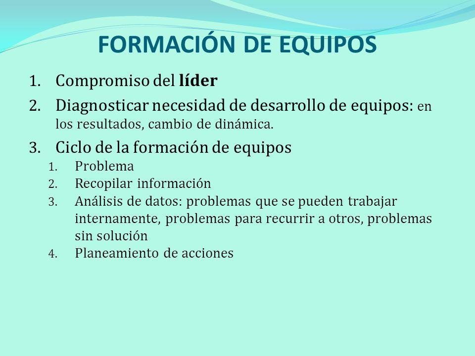 FORMACIÓN DE EQUIPOS 1. Compromiso del líder 2. Diagnosticar necesidad de desarrollo de equipos: en los resultados, cambio de dinámica. 3. Ciclo de la