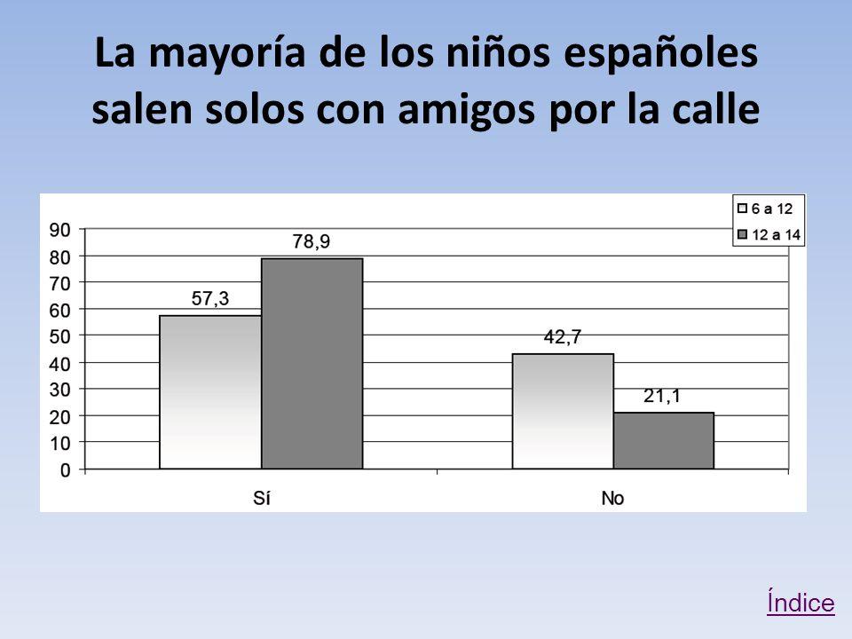 La mayoría de los niños españoles salen solos con amigos por la calle Índice