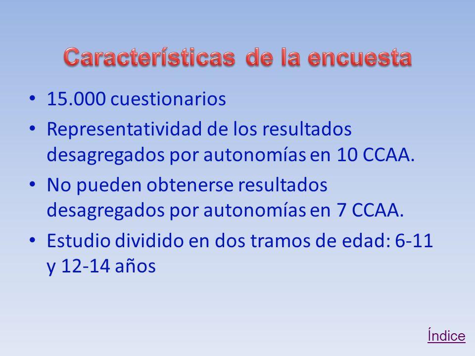 15.000 cuestionarios Representatividad de los resultados desagregados por autonomías en 10 CCAA.