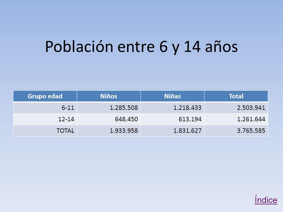 Población entre 6 y 14 años Grupo edadNiñosNiñasTotal 6-111.285.5081.218.4332.503.941 12-14648.450613.1941.261.644 TOTAL1.933.9581.831.6273.765.585 Índice