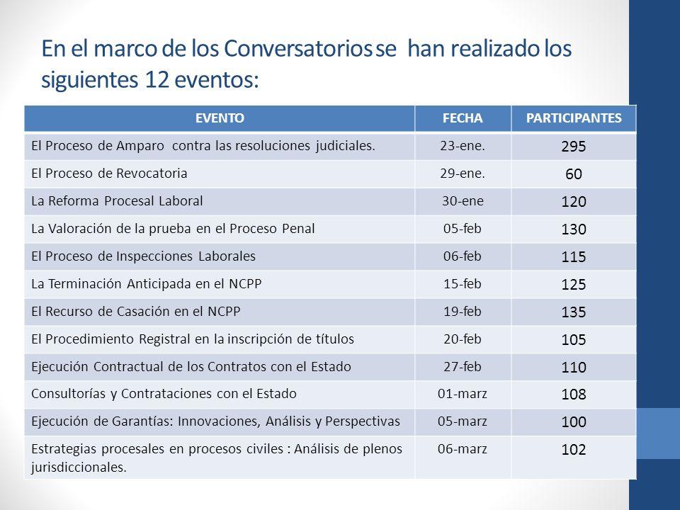 En el marco de los Conversatorios se han realizado los siguientes 12 eventos: EVENTOFECHAPARTICIPANTES El Proceso de Amparo contra las resoluciones judiciales.23-ene.