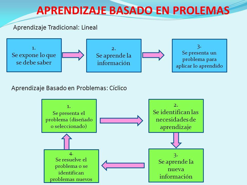 APRENDIZAJE BASADO EN PROLEMAS Aprendizaje Tradicional: Lineal 1. Se expone lo que se debe saber 2. Se aprende la información 3. Se presenta un proble