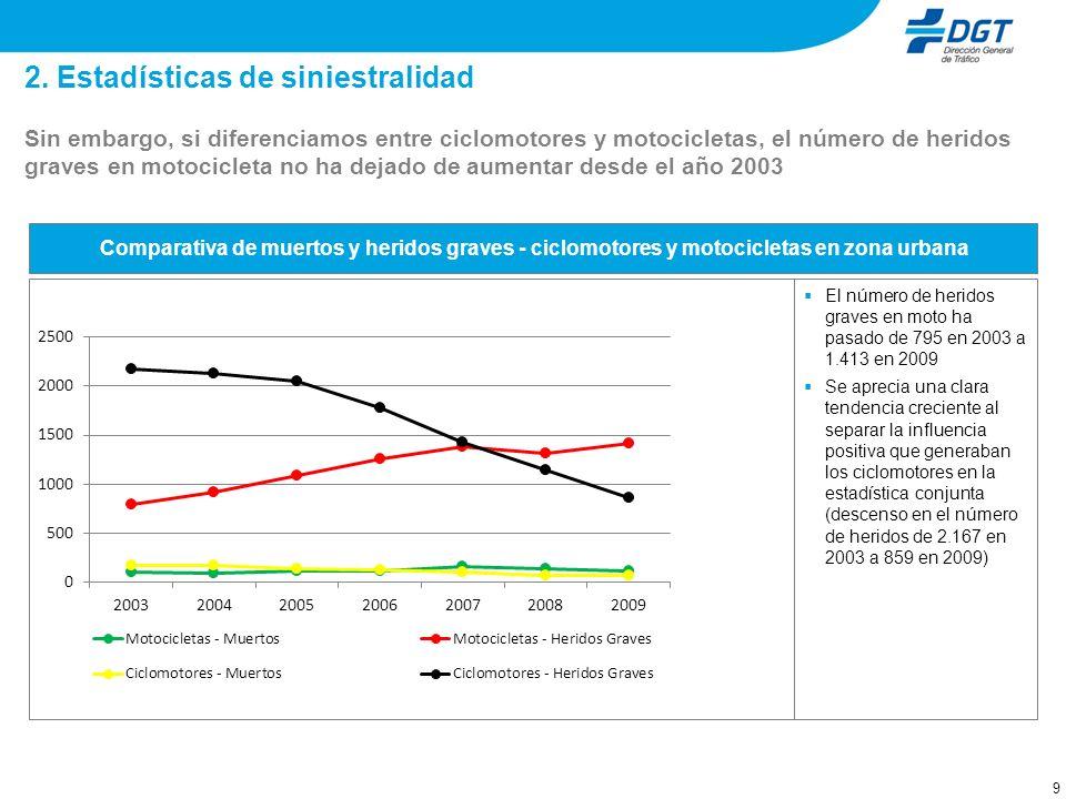9 2. Estadísticas de siniestralidad Sin embargo, si diferenciamos entre ciclomotores y motocicletas, el número de heridos graves en motocicleta no ha