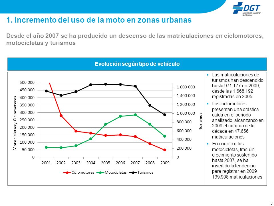 3 1. Incremento del uso de la moto en zonas urbanas Desde el año 2007 se ha producido un descenso de las matriculaciones en ciclomotores, motocicletas
