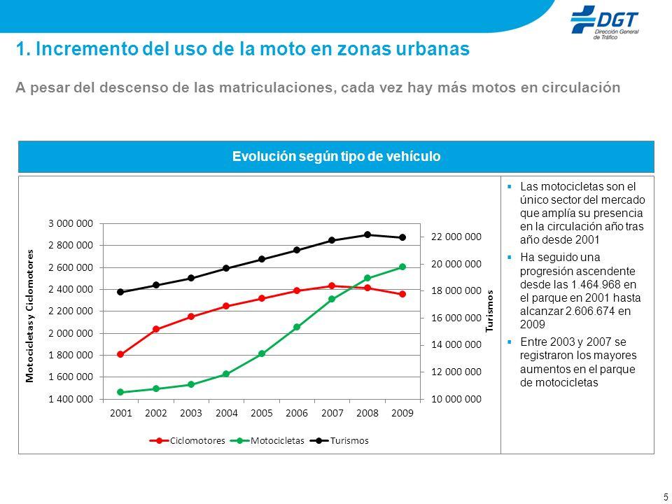 5 1. Incremento del uso de la moto en zonas urbanas A pesar del descenso de las matriculaciones, cada vez hay más motos en circulación Evolución según