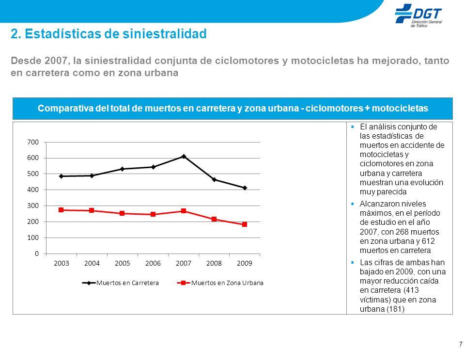 7 2. Estadísticas de siniestralidad Desde 2007, la siniestralidad conjunta de ciclomotores y motocicletas ha mejorado, tanto en carretera como en zona