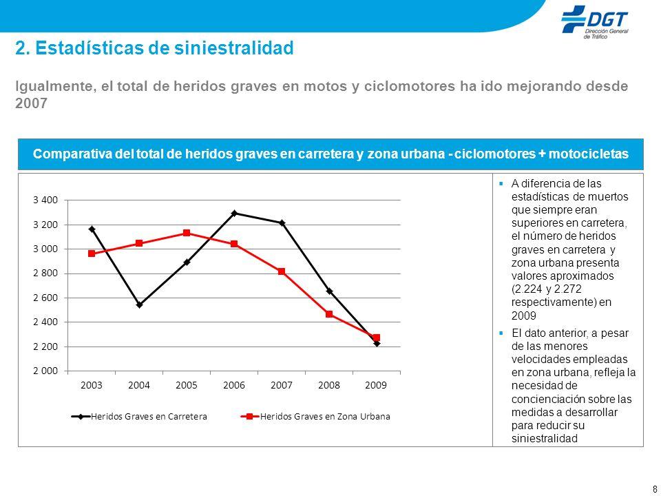 8 2. Estadísticas de siniestralidad Igualmente, el total de heridos graves en motos y ciclomotores ha ido mejorando desde 2007 Comparativa del total d