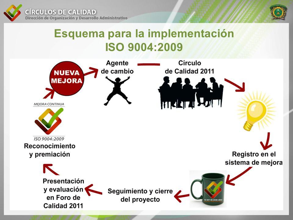 Esquema para la implementación ISO 9004:2009