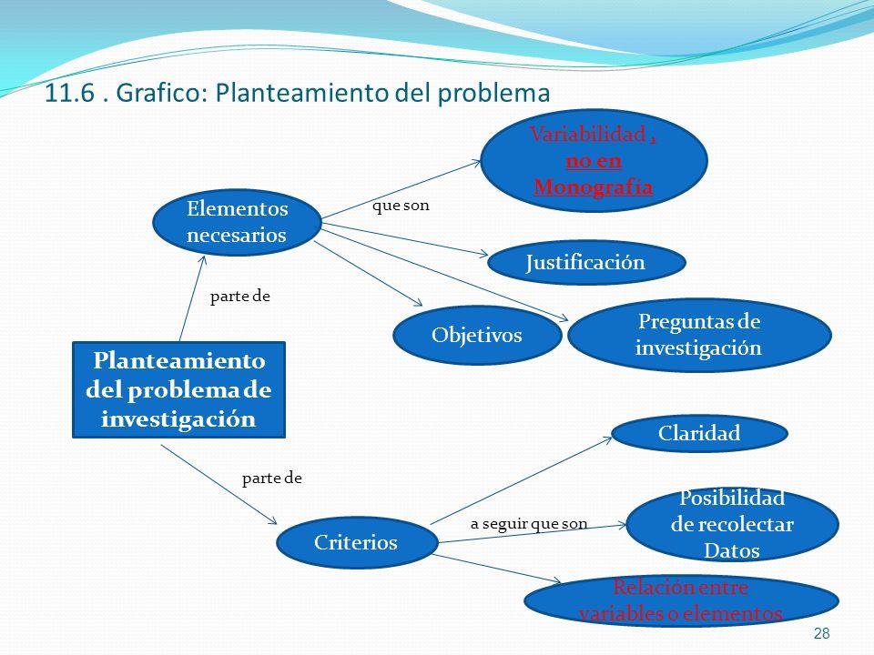 11.6. Grafico: Planteamiento del problema que son parte de a seguir que son Planteamiento del problema de investigación Elementos necesarios Variabili