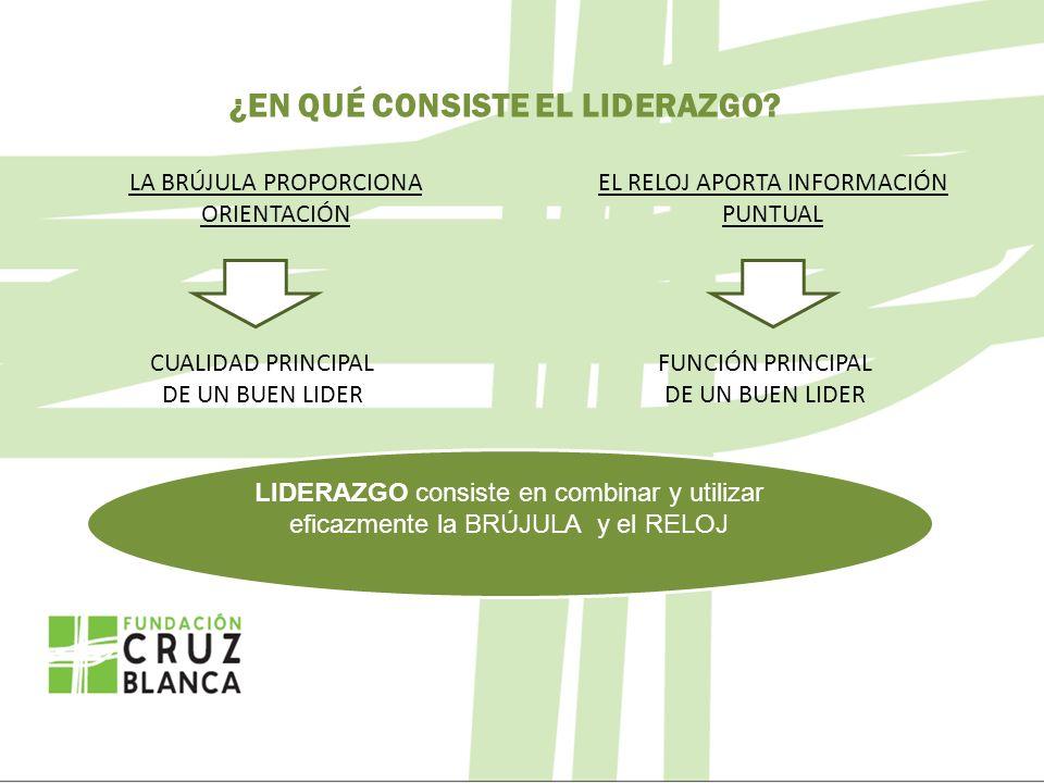 SUPERVISAR INFORMO, RAZONO LOS PUNTOS DE DESARROLLO Y CONVENZO DE MODIFICAR LAS FORMAS DE HACER CONTROLAR INFORMO DE FORMA MUY CONCRETA Y CERRADA, ORDENO CON CLARIDAD LAS TAREAS A DESEMPEÑAR Y MANDO DESDE MI POSICIÓN DE POTESTAD ASESORAR INFORMO DE LA NECESIDAD Y NATURALEZA DE LA TAREA, ESCUCHO RAZONES Y EMOCIONES QUE PUEDEN ESTAR ESTORBANDO Y LE HAGO PARTICIPE DE SU CAPACIDAD DELEGAR MANTENGO MI DISPONIBILIDAD, CONTROLO PROGRESOS Y VIGILO POR SI NECESITA APOYO Y REFUERZO ALTA BAJA MADUREZ TÉCNICA MADUREZ PSICOLÓGICA