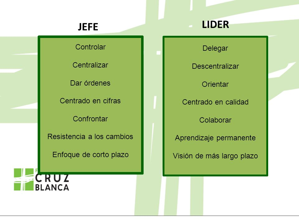JEFE LIDER Delegar Descentralizar Orientar Centrado en calidad Colaborar Aprendizaje permanente Visión de más largo plazo Controlar Centralizar Dar ór