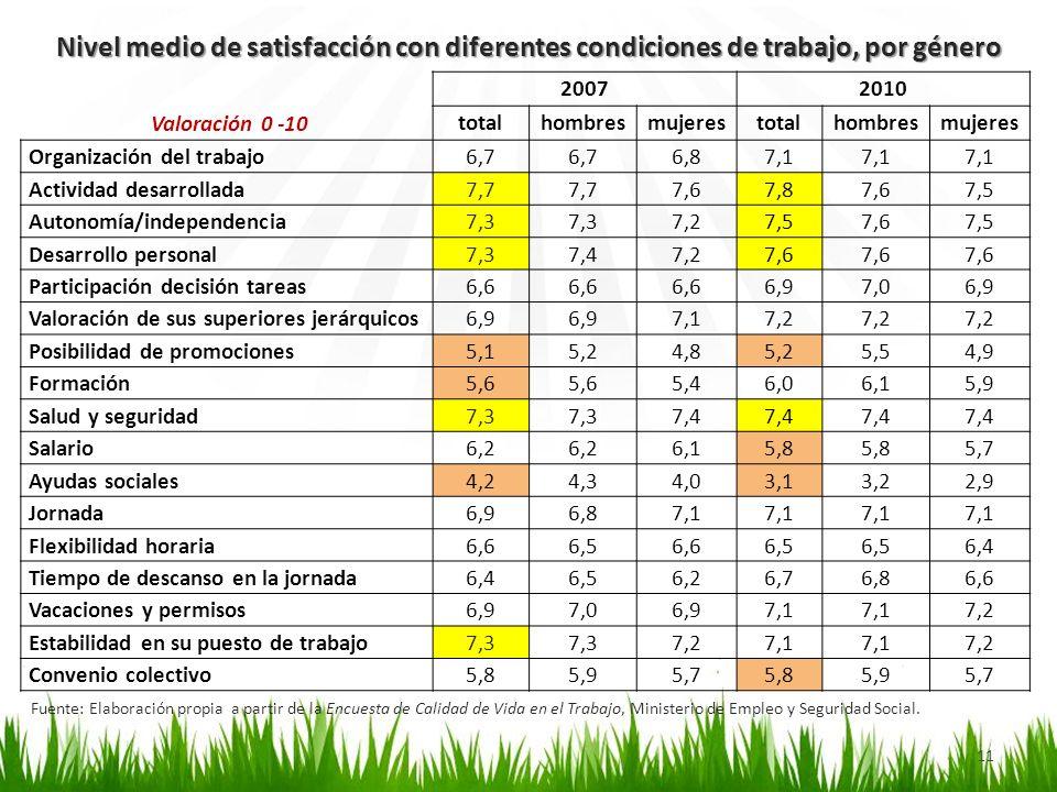 Nivel medio de satisfacción con diferentes condiciones de trabajo, por género 11 Fuente: Elaboración propia a partir de la Encuesta de Calidad de Vida