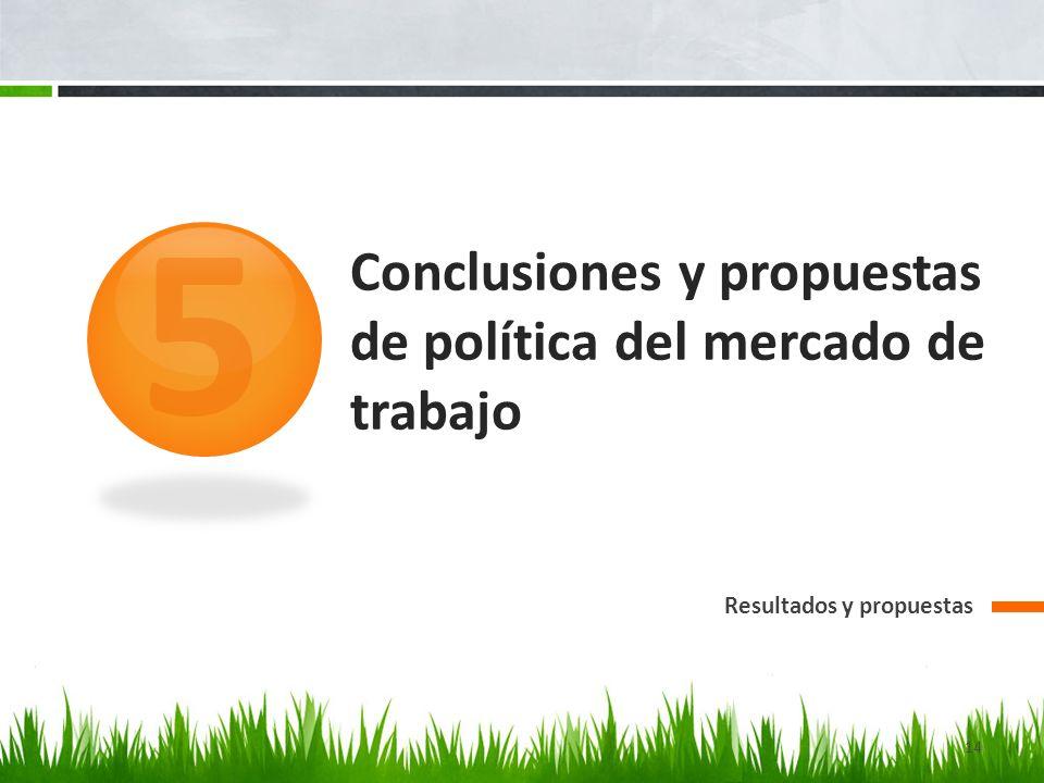Conclusiones y propuestas de política del mercado de trabajo 5 14 Resultados y propuestas