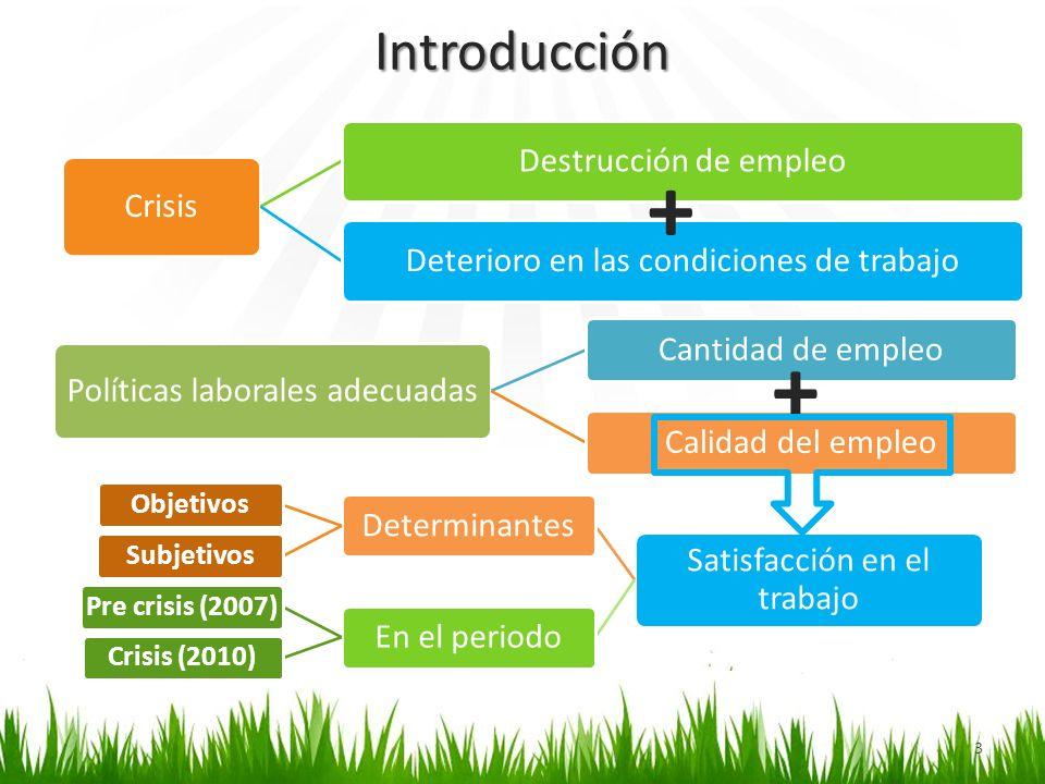 Introducción Crisis Destrucción de empleoDeterioro en las condiciones de trabajo + Políticas laborales adecuadas Cantidad de empleoCalidad del empleo