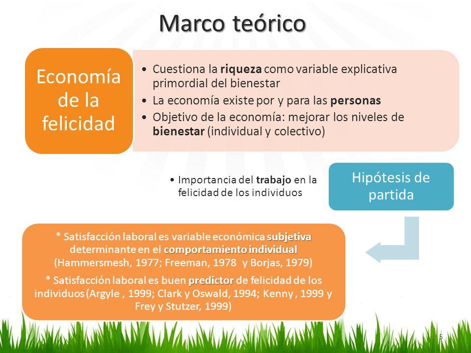 Marco teórico 5 Cuestiona la riqueza como variable explicativa primordial del bienestar La economía existe por y para las personas Objetivo de la econ