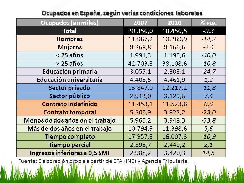 9 Fuente: Elaboración propia a partir de EPA (INE) y Agencia Tributaria. Ocupados en España, según varias condiciones laborales Ocupados (en miles)200
