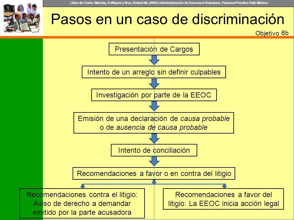 Libro de Texto: Mondy, R.Wayne y Noe, Robert M. (2005) Administración de Recursos Humanos. Pearson/Prentice Hall. México Pasos en un caso de discrimin