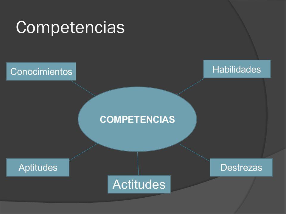 Competencias COMPETENCIAS Habilidades Conocimientos DestrezasAptitudes Actitudes