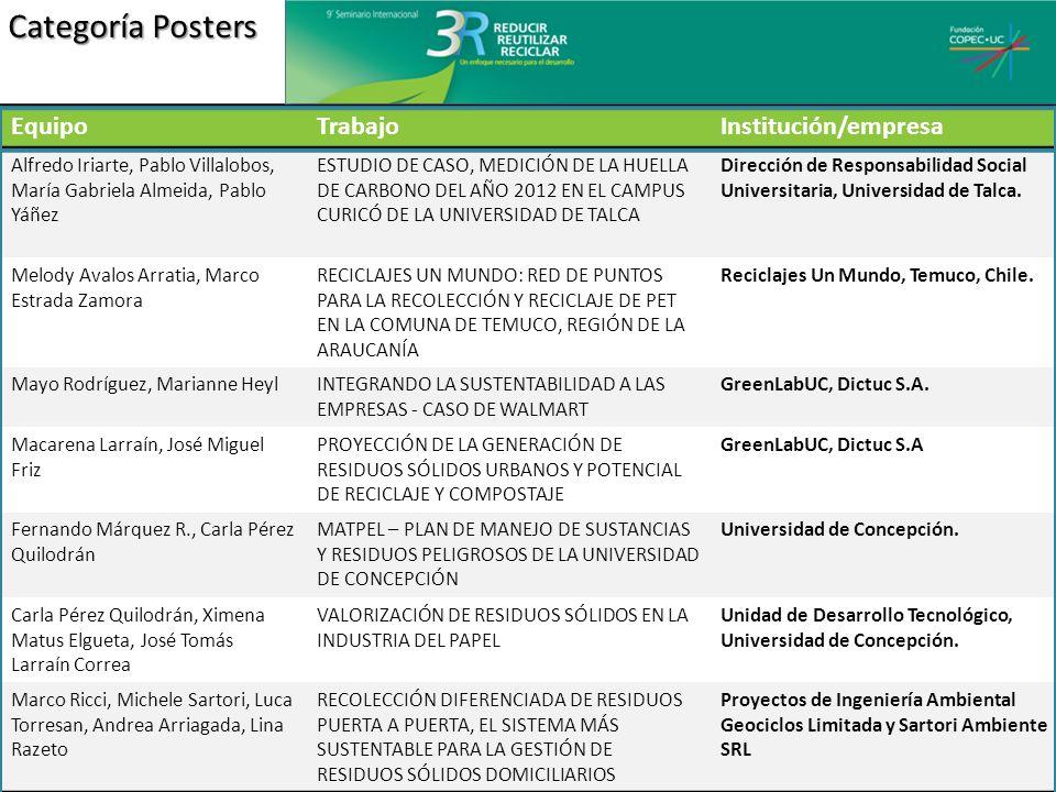 Categoría Posters EquipoTrabajoInstitución/empresa Claudia Carbonell, Patricio Parra, Belén Ruz RESULTADOS DE LA IMPLEMENTACIÓN DEL CÓDIGO NACIONAL DE SUSTENTABILIDAD DE LA INDUSTRIA VITIVINÍCOLA CHILENA I+D Consorcio Vinos de Chile Andrea Quattrucci, Carolina Duboy, Alejandro Chacón, Cecilia Mujica PROYECTO ECODISEÑO EN PECHUGA DESHUESADA DE POLLO Gerencia de Innovación y Desarrollo, Agrosuper.