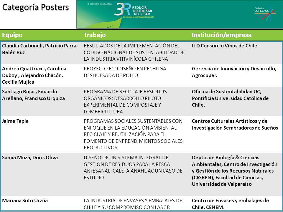 Categoría Posters EquipoTrabajoInstitución/empresa Claudia Carbonell, Patricio Parra, Belén Ruz RESULTADOS DE LA IMPLEMENTACIÓN DEL CÓDIGO NACIONAL DE