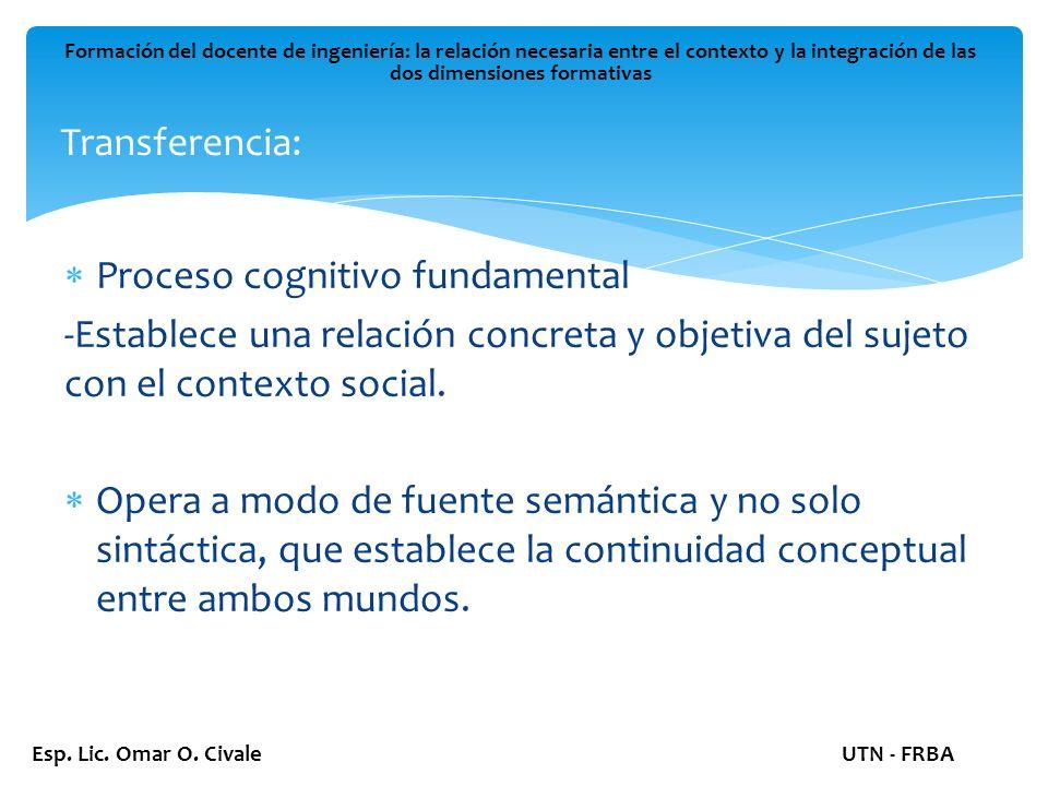 Transferencia: Formación del docente de ingeniería: la relación necesaria entre el contexto y la integración de las dos dimensiones formativas Esp.