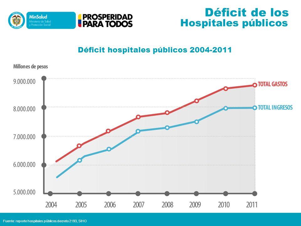 Plan de saneamiento fiscal y financiero ¿Una ley 617 para hospitales.