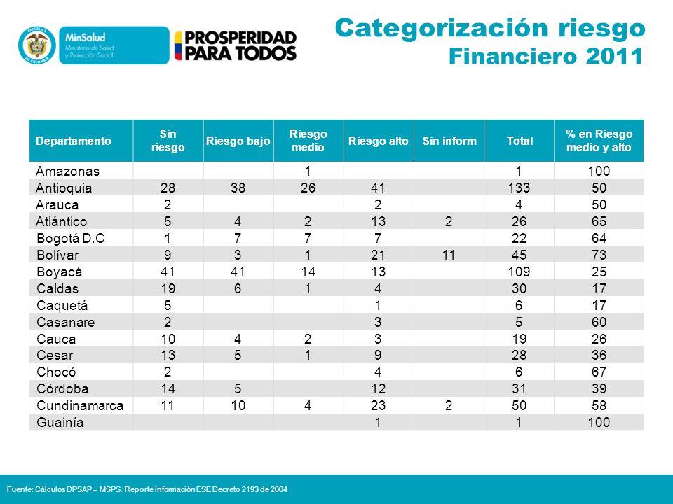 Departamento Sin riesgo Riesgo bajo Riesgo medio Riesgo altoSin inform.Total % en Riesgo medio y alto Guaviare 11 250 Huila 14126814137 La Guajira 2518 1656 Magdalena 64321 3471 Meta 6513 1527 Nariño 381711116819 N.