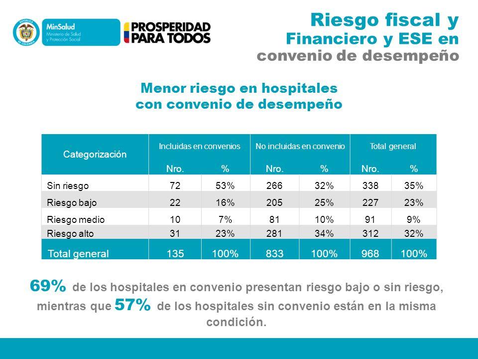 Fuente: Cálculos DNP basados en información reportada por las IPS conforme al Decreto 2193 de 2004, corte 23 mayo de 2012.