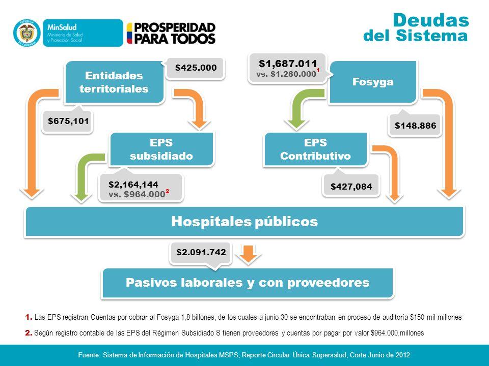 del pasado Deudas Fuente: Sistema de Información de Hospitales MSPS, Reporte Circular Única Supersalud, Corte Junio de 2012 2.