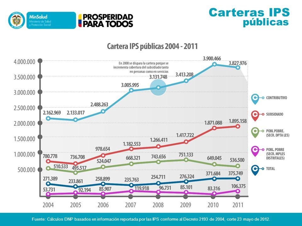 Fuente: Cálculos DNP basados en información reportada por las IPS conforme al Decreto 2193 de 2004, corte 23 mayo de 2012. públicas Carteras IPS