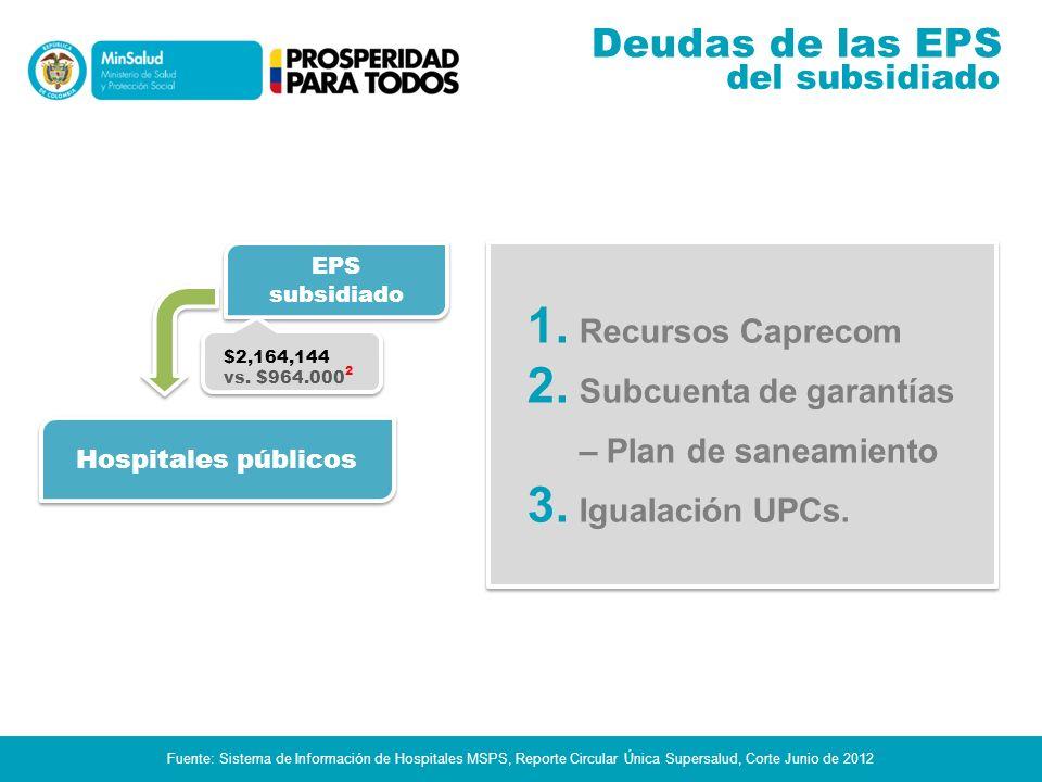 Deudas Hospitales Soluciones: 1.Ley Antitrámites (glosas recobros).
