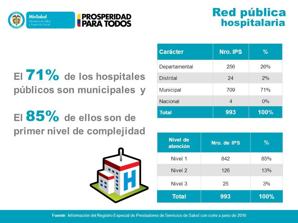 Población Nro.