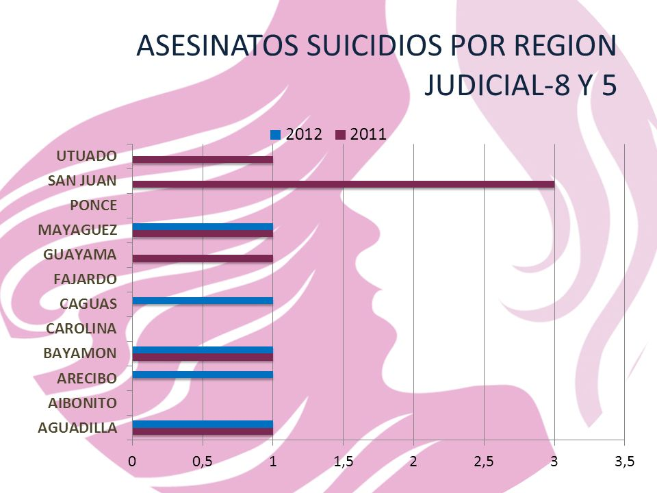 ASESINATOS SUICIDIOS POR REGION JUDICIAL-8 Y 5