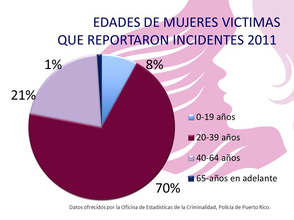 EDADES DE MUJERES VICTIMAS QUE REPORTARON INCIDENTES 2011 Datos ofrecidos por la Oficina de Estadísticas de la Criminalidad, Policía de Puerto Rico.