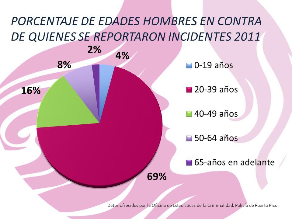 PORCENTAJE DE EDADES HOMBRES EN CONTRA DE QUIENES SE REPORTARON INCIDENTES 2011 Datos ofrecidos por la Oficina de Estadísticas de la Criminalidad, Policía de Puerto Rico.