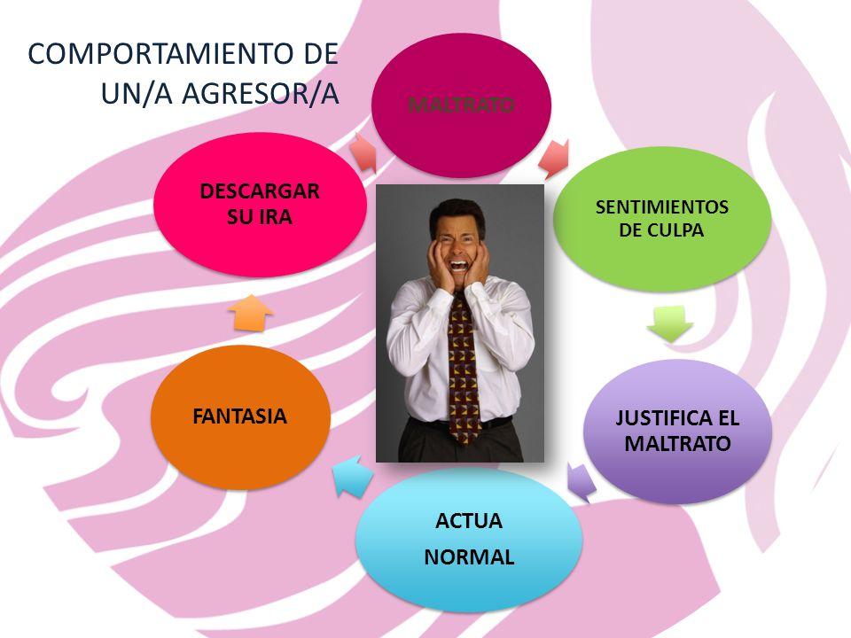 MALTRATO SENTIMIENTOS DE CULPA JUSTIFICA EL MALTRATO ACTUA NORMAL FANTASIA DESCARGAR SU IRA COMPORTAMIENTO DE UN/A AGRESOR/A