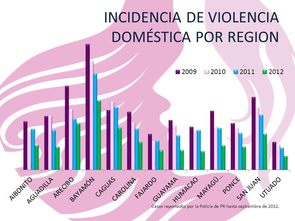 INCIDENCIA DE VIOLENCIA DOMÉSTICA POR REGION Casos reportados por la Policía de PR hasta septiembre de 2012.